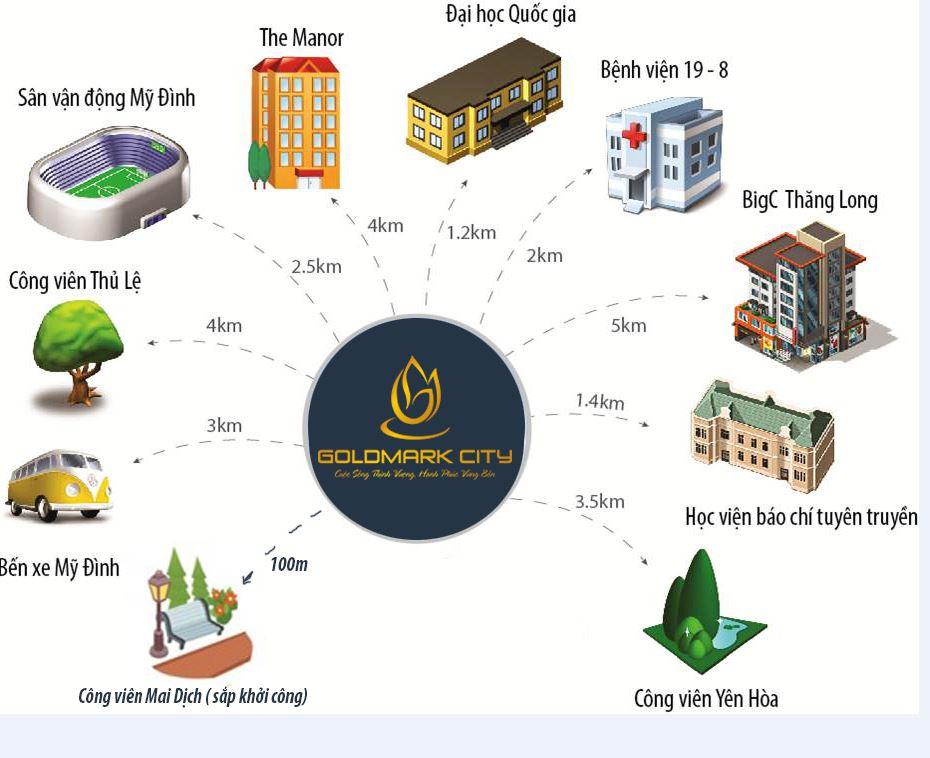 Sơ đồ tới chung cư goldmark city